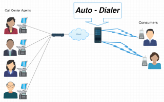 Basic MCC Auto-Dialer Graphic