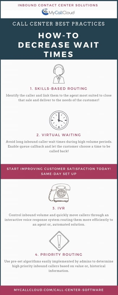 decrease inbound wait times contact center software infographic