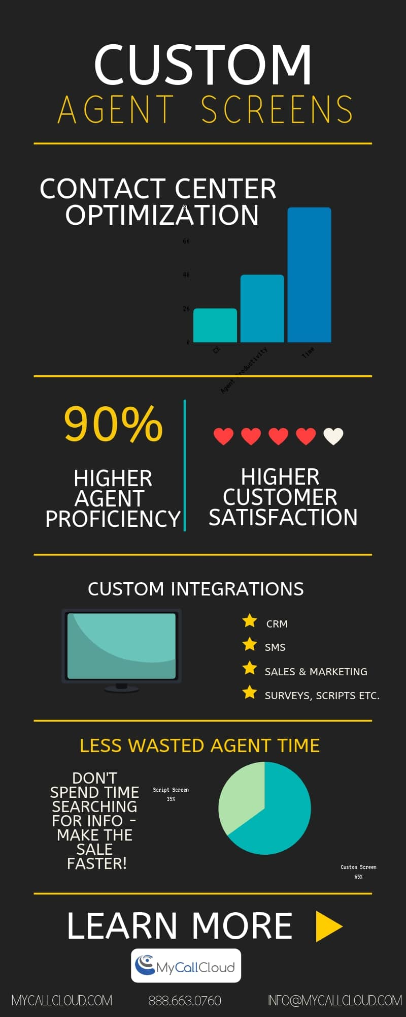 custom agent screens my call cloud infographic