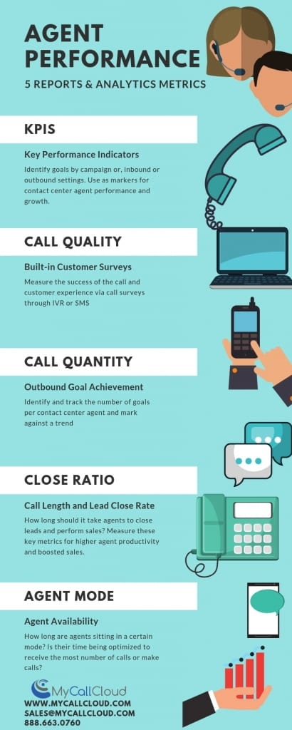 improve contact center agent performance infographic